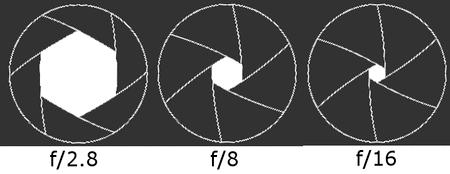 Grafik Blendenöffnungen