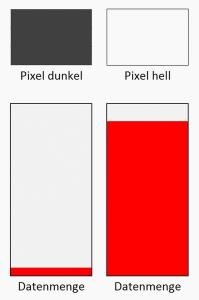 Helle Pixel enthalten mehr Bildinformationen