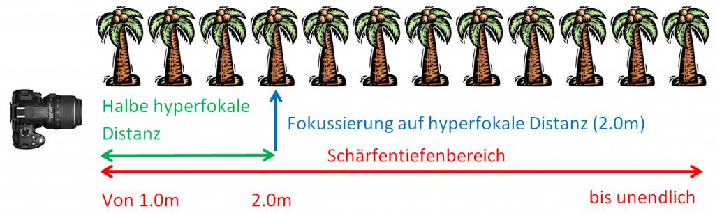 hyperfokale Distanz bei 18mm Brennweite