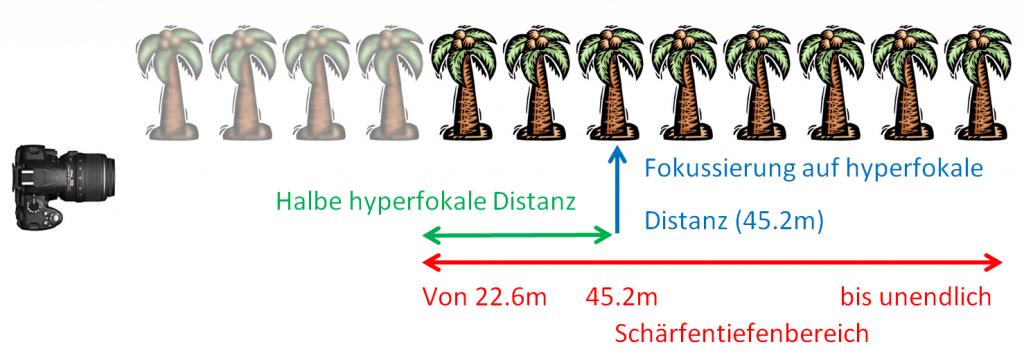 hyperfokale Distanz bei 85mm Brennweite