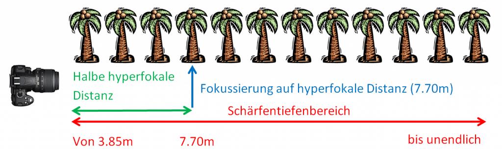 Hyperfokale Distanz Grafik Halbformat
