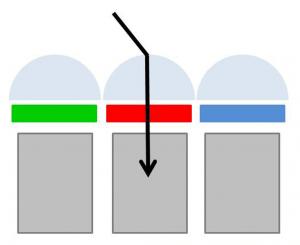 Schematische Aufbau Bildsensor