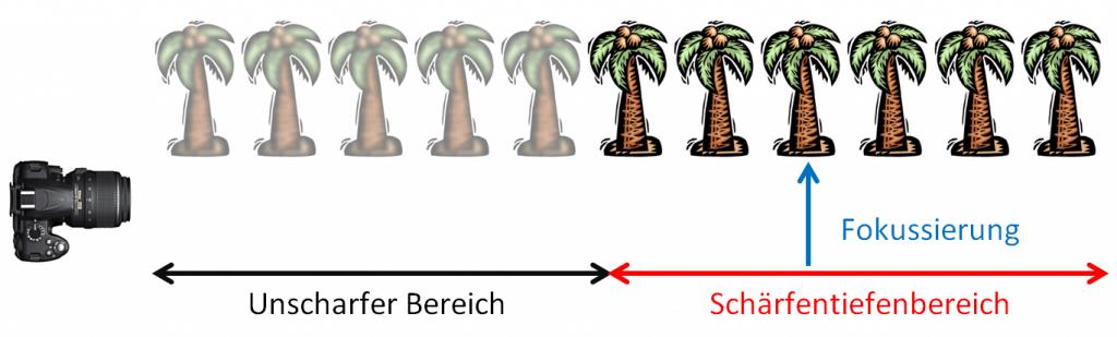Grafik unklare Fokussierung hyperfokale Distanz