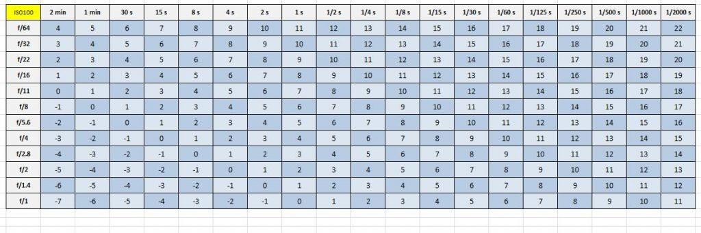 Lichtwert-Tabelle ISO100