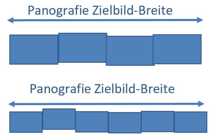 Panografie Bildbreiten